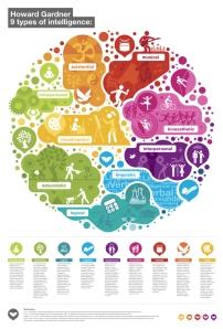 Fred01-Diana-Zivkovic-infographic-gardner-9-multiple-intelligenc